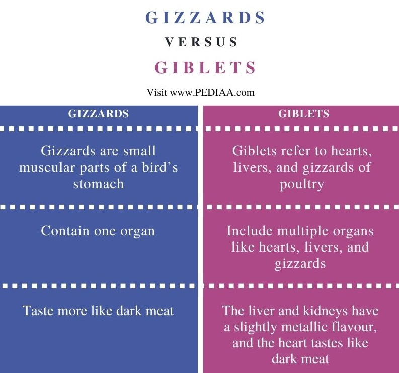 Difference Between Gizzards and Giblets - Comparison Summary