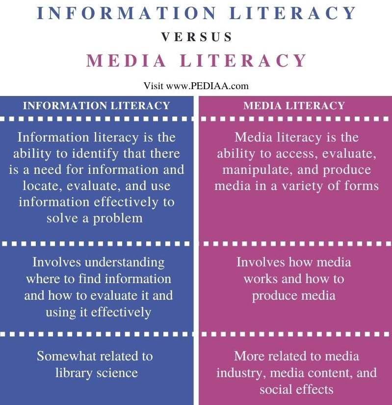 Difference Between Information Literacy and Media Literacy - Comparison Summary