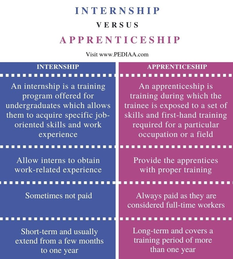 Difference Between Internship and Apprenticeship - Comparison Summary