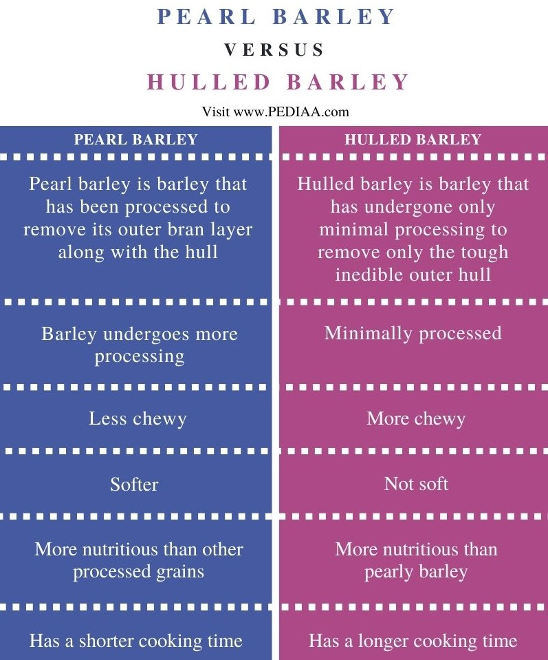 Difference Between Pearl and Hulled Barley - Comparison Summary