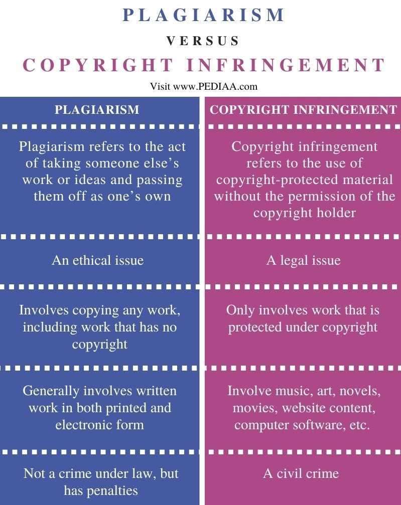 Difference Between Plagiarism and Copyright Infringement - Comparison Summary