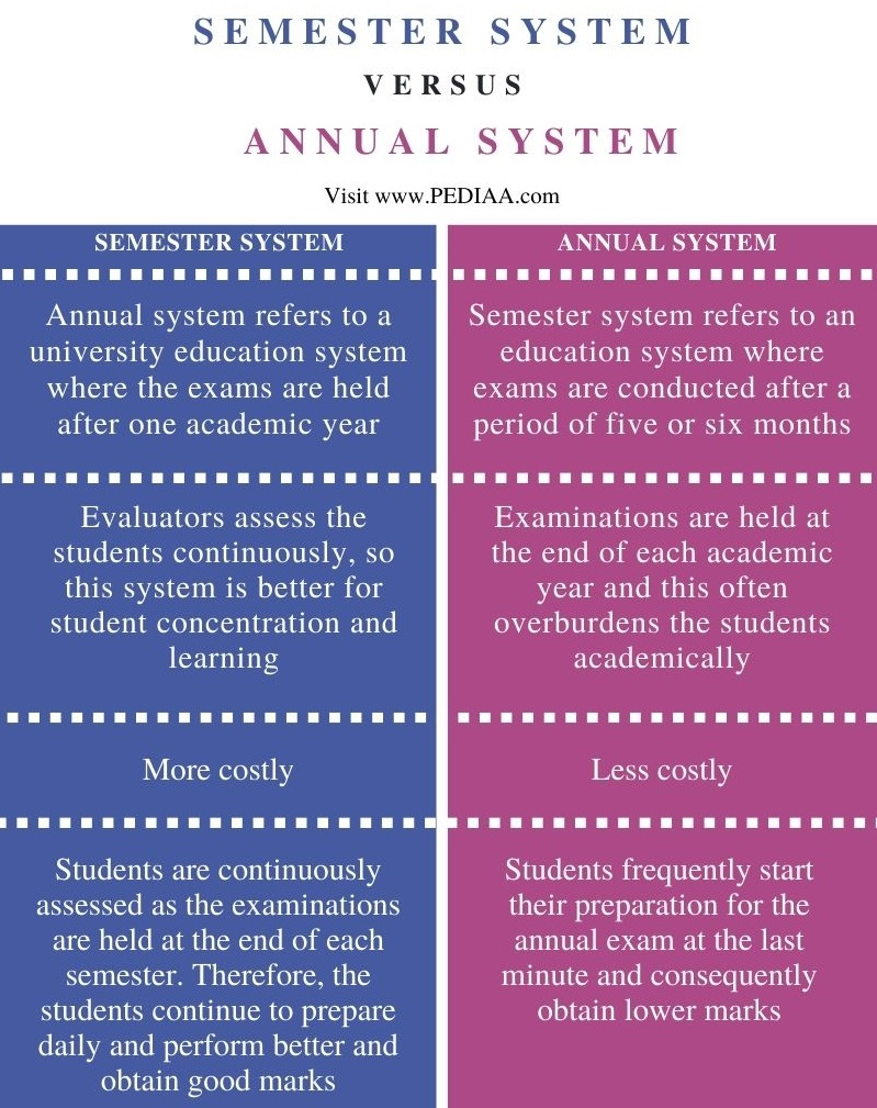 Difference Between Semester and Annual System - Comparison Summary
