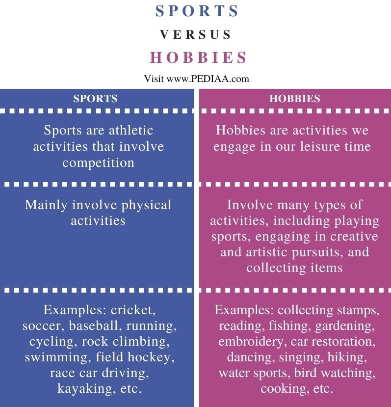 Difference Between Sports and Hobbies - Comparison Summary