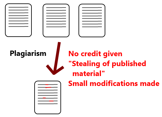 Plagiarism and Copyright Infringement - What is the difference?